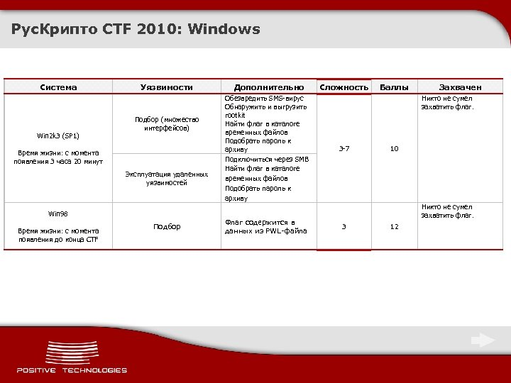 Рус. Крипто CTF 2010: Windows Система Win 2 k 3 (SP 1) Уязвимости Подбор