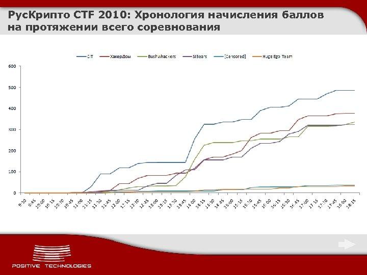 Рус. Крипто CTF 2010: Хронология начисления баллов на протяжении всего соревнования