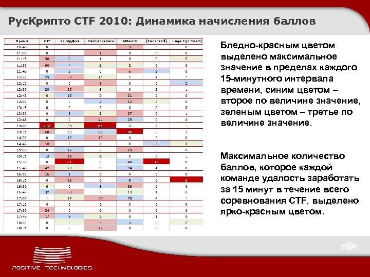 Рус. Крипто CTF 2010: Динамика начисления баллов Бледно-красным цветом выделено максимальное значение в пределах