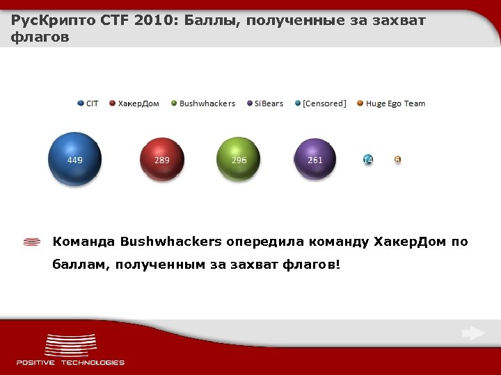 Рус. Крипто CTF 2010: Баллы, полученные за захват флагов Команда Bushwhackers опередила команду Хакер.