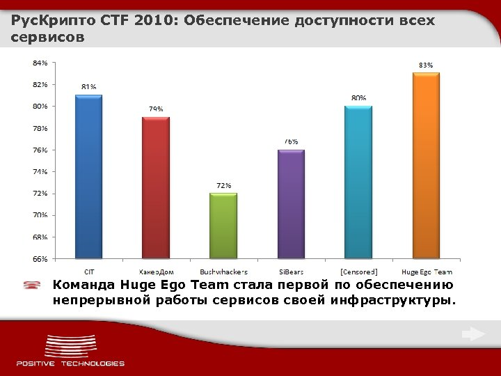 Рус. Крипто CTF 2010: Обеспечение доступности всех сервисов Команда Huge Ego Team стала первой