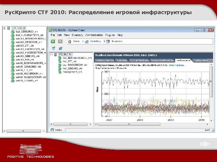 Рус. Крипто CTF 2010: Распределение игровой инфраструктуры