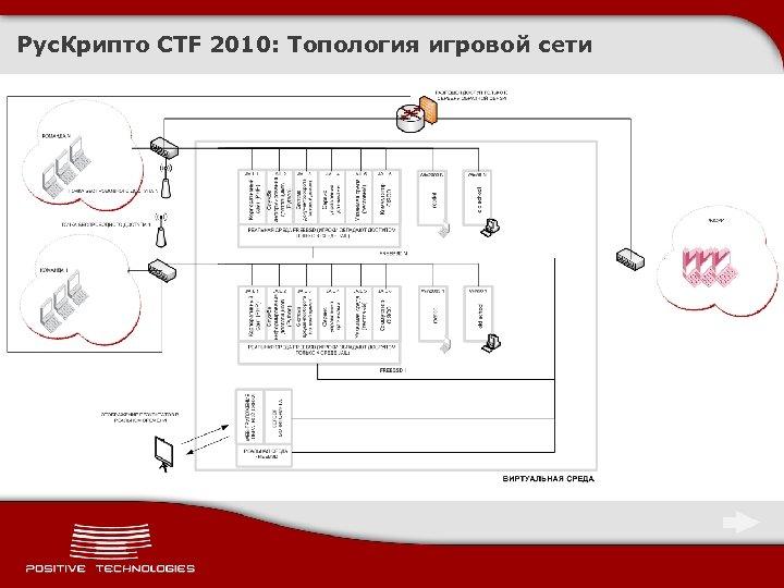 Рус. Крипто CTF 2010: Топология игровой сети