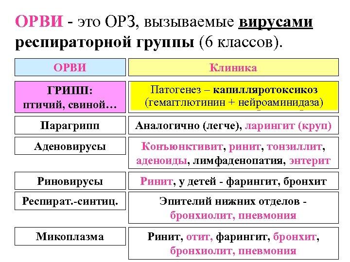 ОРВИ - это ОРЗ, вызываемые вирусами респираторной группы (6 классов). ОРВИ Клиника ГРИПП: птичий,