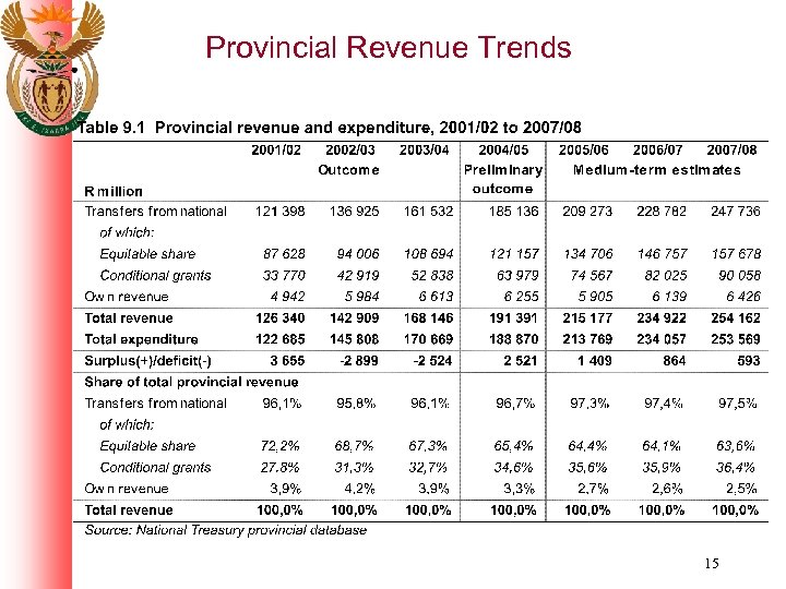 Provincial Revenue Trends 15