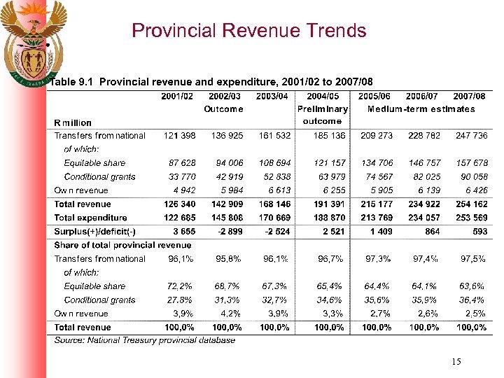 Provincial Revenue Trends 15