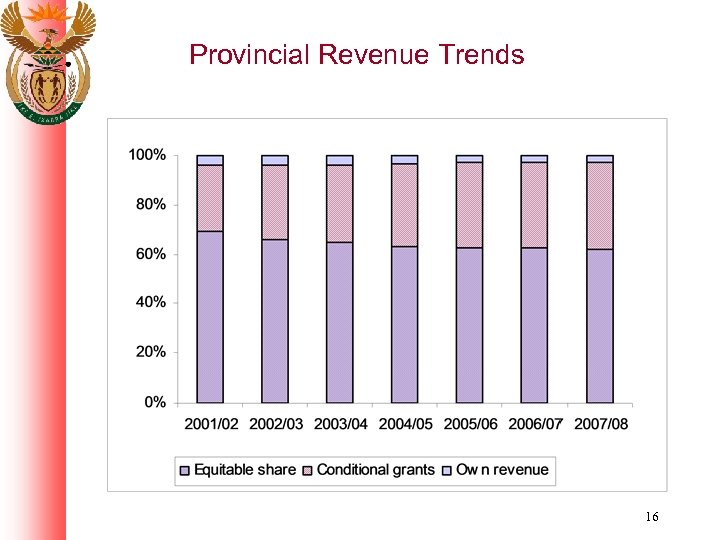 Provincial Revenue Trends 16