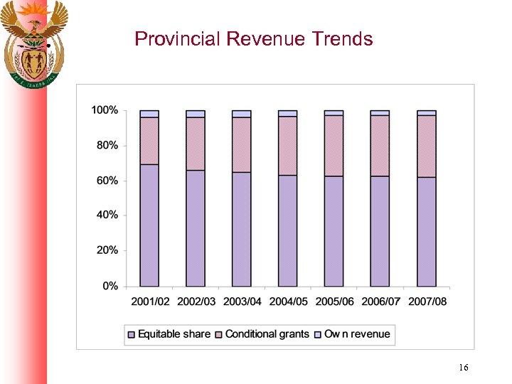 Provincial Revenue Trends 16