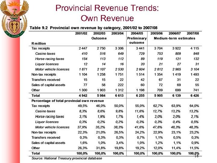 Provincial Revenue Trends: Own Revenue 18
