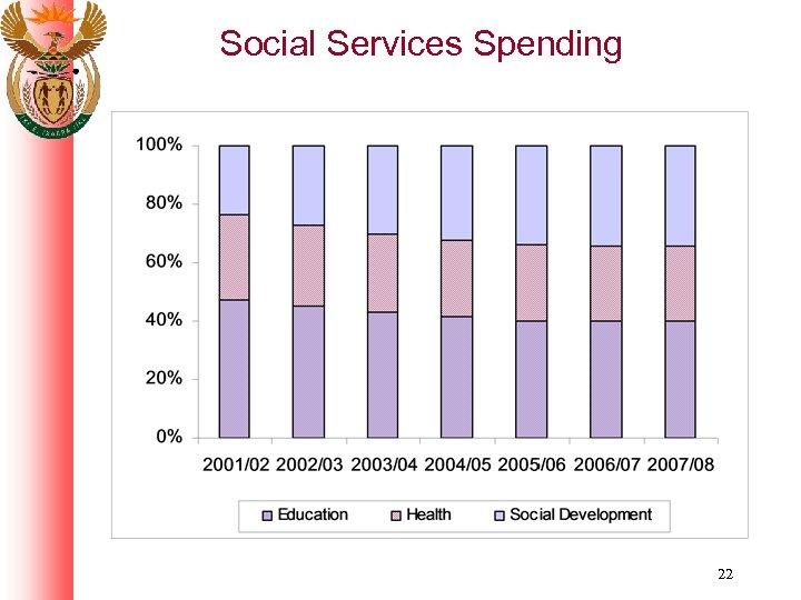 Social Services Spending 22