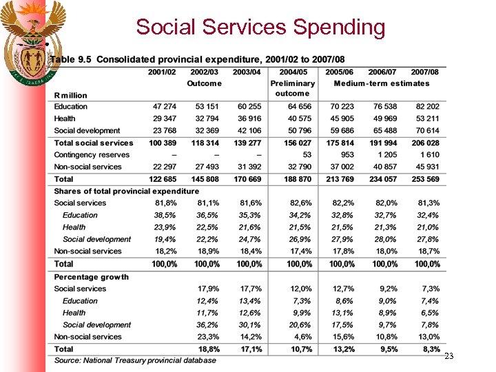 Social Services Spending 23