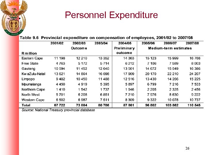 Personnel Expenditure 26