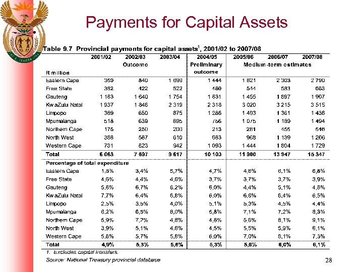 Payments for Capital Assets 28