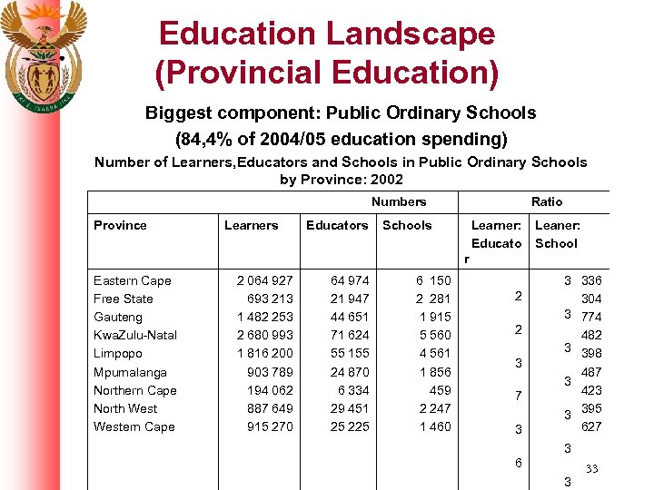 Education Landscape (Provincial Education) Biggest component: Public Ordinary Schools (84, 4% of 2004/05 education