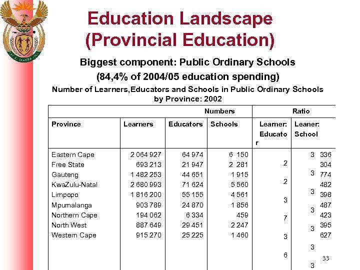 Education Landscape (Provincial Education) Biggest component: Public Ordinary Schools (84, 4% of 2004/05 education