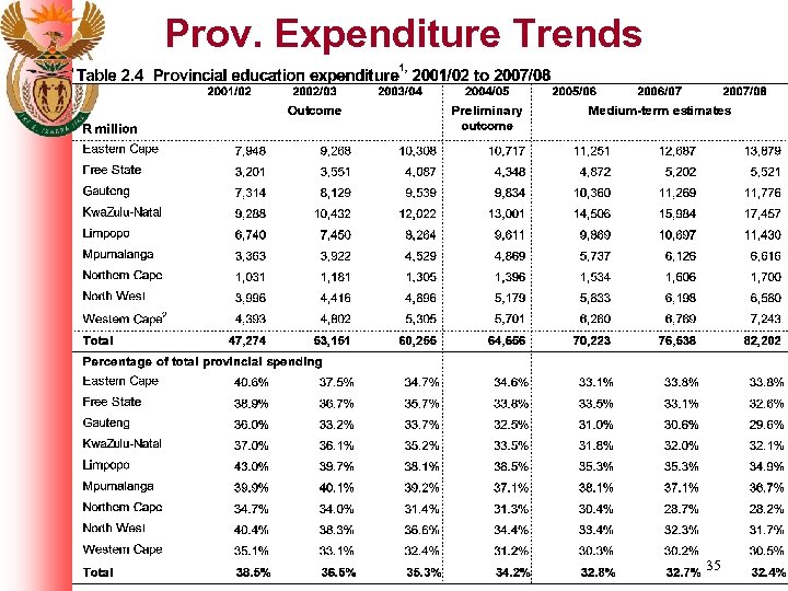 Prov. Expenditure Trends 35
