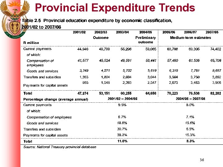 Provincial Expenditure Trends 36