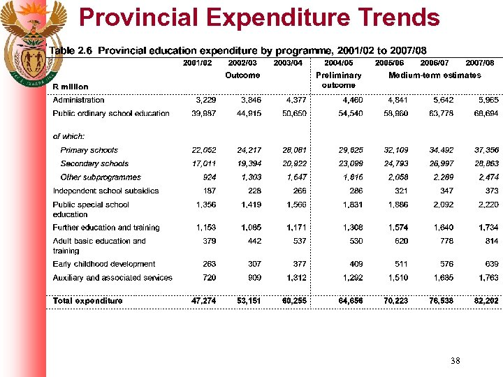 Provincial Expenditure Trends 38