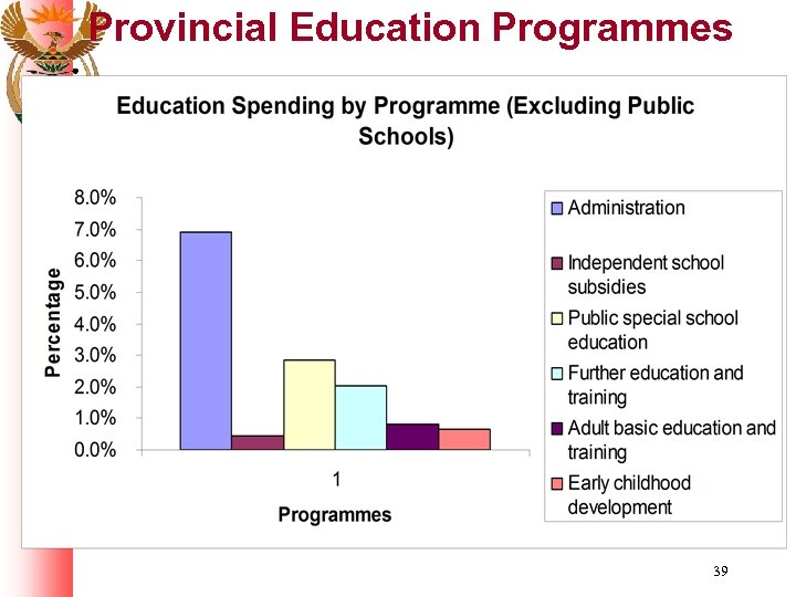 Provincial Education Programmes 39