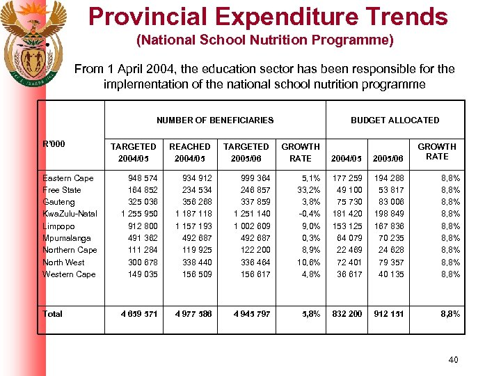 Provincial Expenditure Trends (National School Nutrition Programme) From 1 April 2004, the education sector