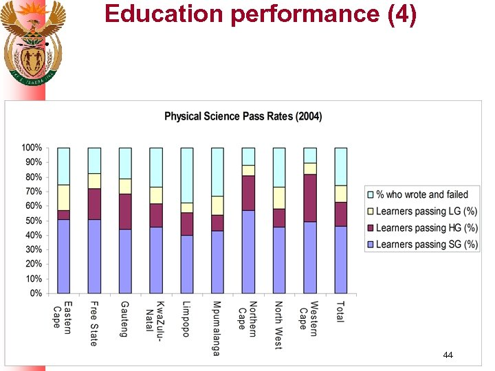 Education performance (4) 44