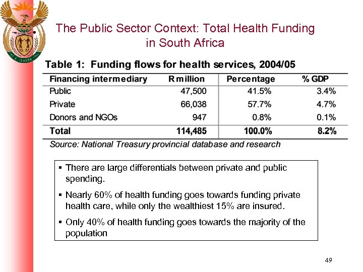 The Public Sector Context: Total Health Funding in South Africa § There are large