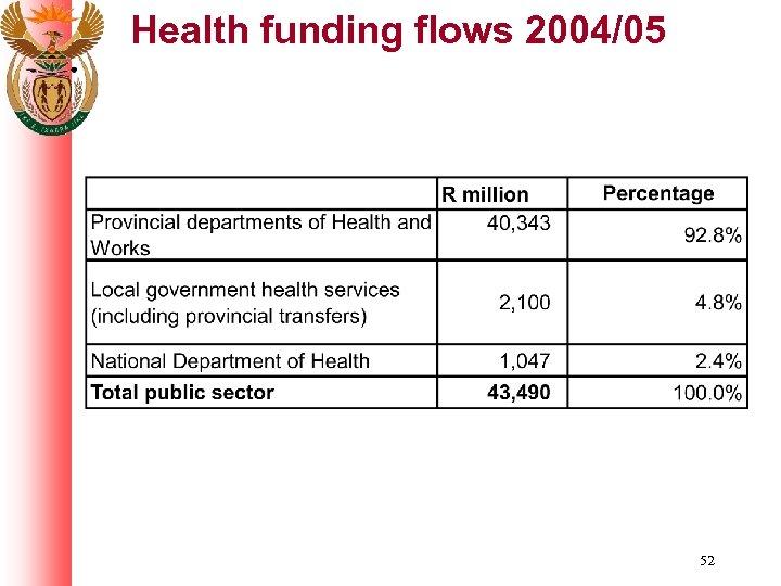 Health funding flows 2004/05 52