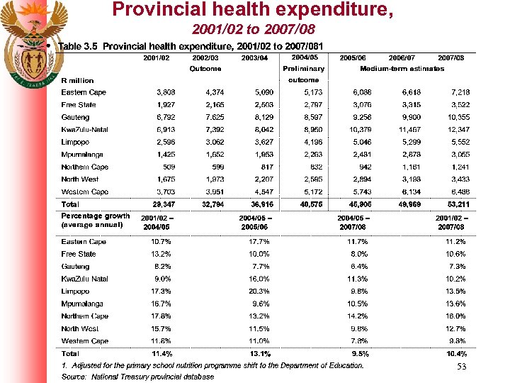 Provincial health expenditure, 2001/02 to 2007/08 53