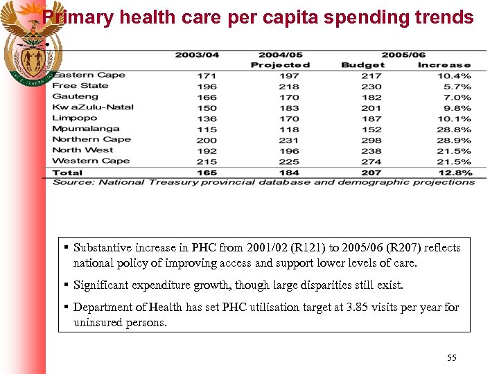 Primary health care per capita spending trends § Substantive increase in PHC from 2001/02