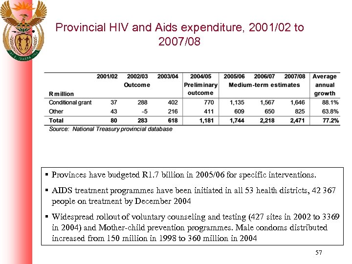 Provincial HIV and Aids expenditure, 2001/02 to 2007/08 § Provinces have budgeted R 1.