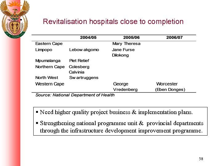 Revitalisation hospitals close to completion § Need higher quality project business & implementation plans.