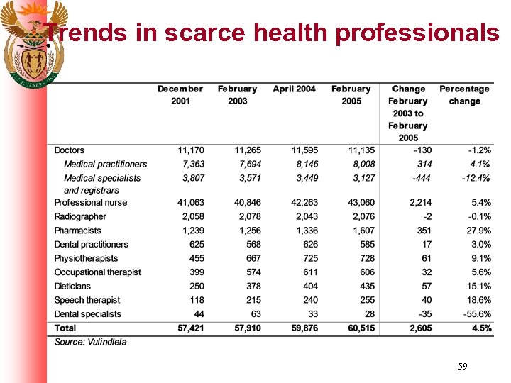 Trends in scarce health professionals 59