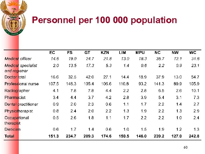 Personnel per 100 000 population 60
