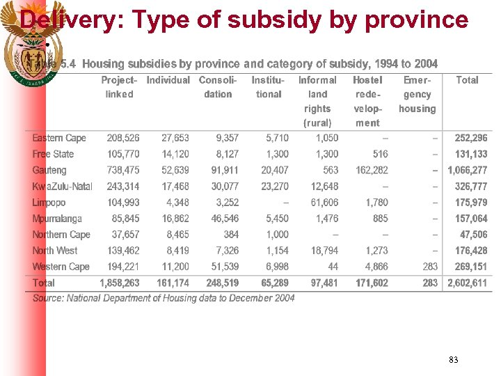 Delivery: Type of subsidy by province 83