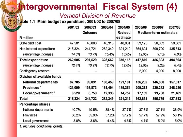 Intergovernmental Fiscal System (4) Vertical Division of Revenue 9