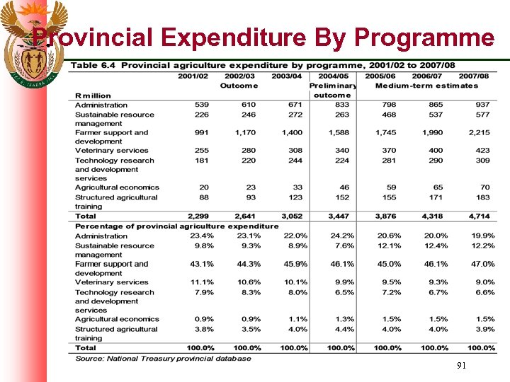 Provincial Expenditure By Programme 91