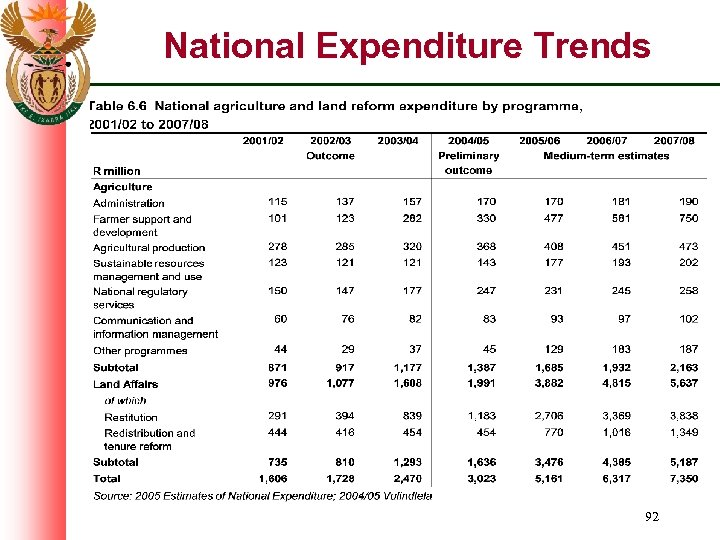 National Expenditure Trends 92