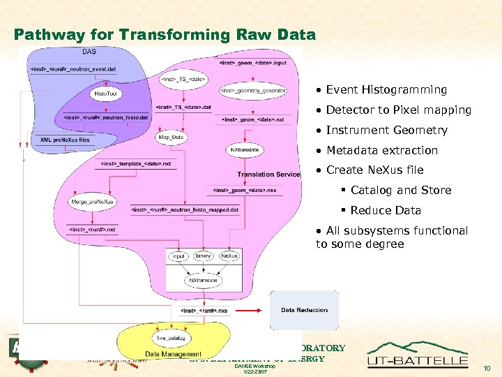 Pathway for Transforming Raw Data • Event Histogramming • Detector to Pixel mapping •