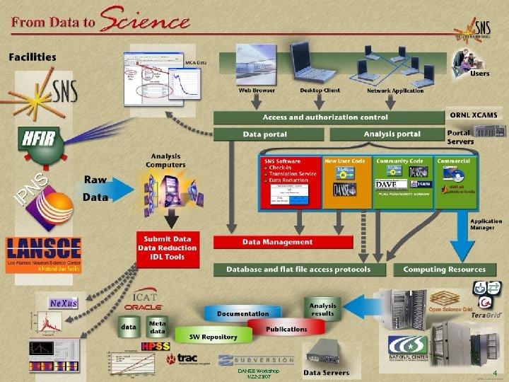 OAK RIDGE NATIONAL LABORATORY U. S. DEPARTMENT OF ENERGY DANSE Workshop 1/22 -23/07 4