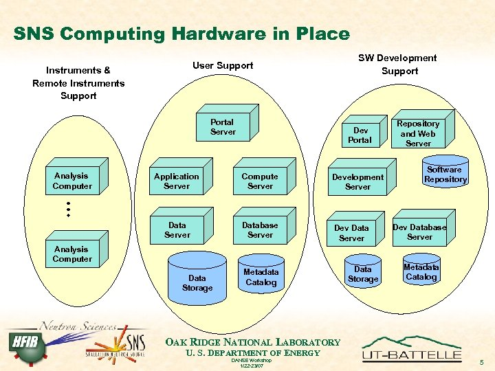 SNS Computing Hardware in Place SW Development Support User Support Instruments & Remote Instruments