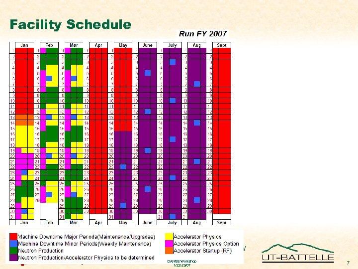 Facility Schedule OAK RIDGE NATIONAL LABORATORY U. S. DEPARTMENT OF ENERGY DANSE Workshop 1/22