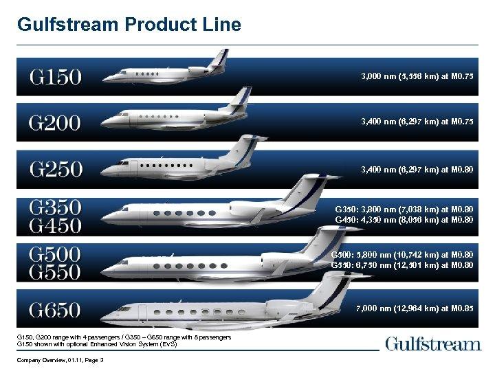 Gulfstream Product Line 3, 000 nm (5, 556 km) at M 0. 75 3,
