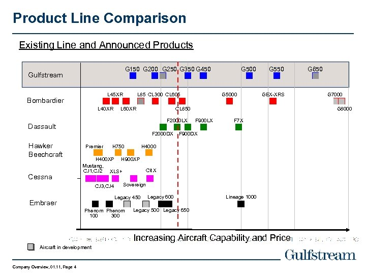 Product Line Comparison Existing Line and Announced Products G 150 G 200 G 250
