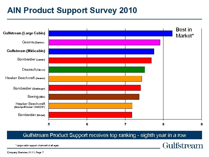 AIN Product Support Survey 2010 Gulfstream (Large Cabin) Best in Market* Cessna (Citation) Gulfstream