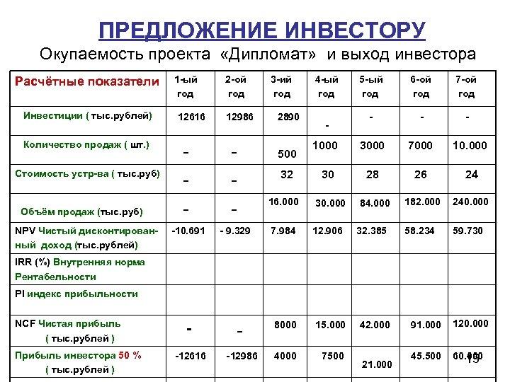 ПРЕДЛОЖЕНИЕ ИНВЕСТОРУ Окупаемость проекта «Дипломат» и выход инвестора Расчётные показатели Инвестиции ( тыс. рублей)