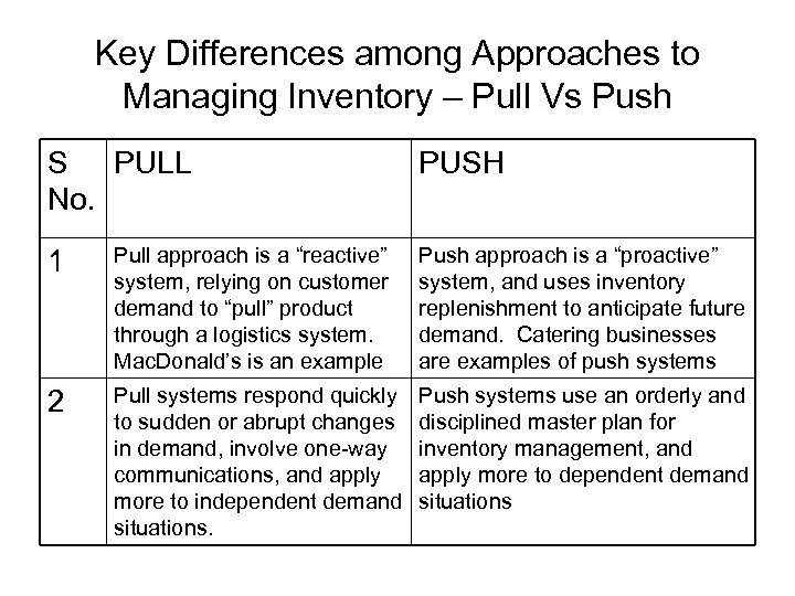 Key Differences among Approaches to Managing Inventory – Pull Vs Push S PULL No.