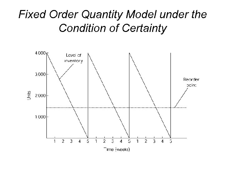 Fixed Order Quantity Model under the Condition of Certainty
