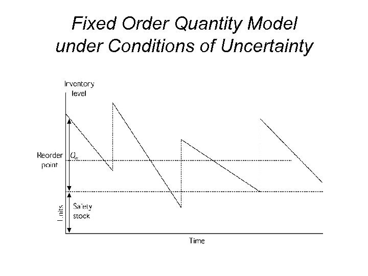 Fixed Order Quantity Model under Conditions of Uncertainty