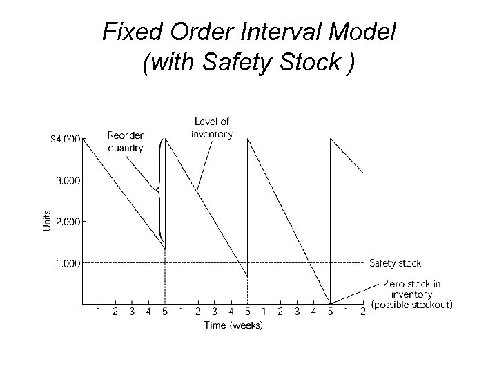 Fixed Order Interval Model (with Safety Stock )