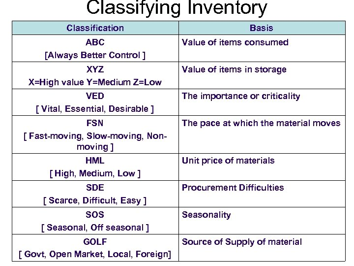 Classifying Inventory Classification Basis ABC [Always Better Control ] Value of items consumed XYZ